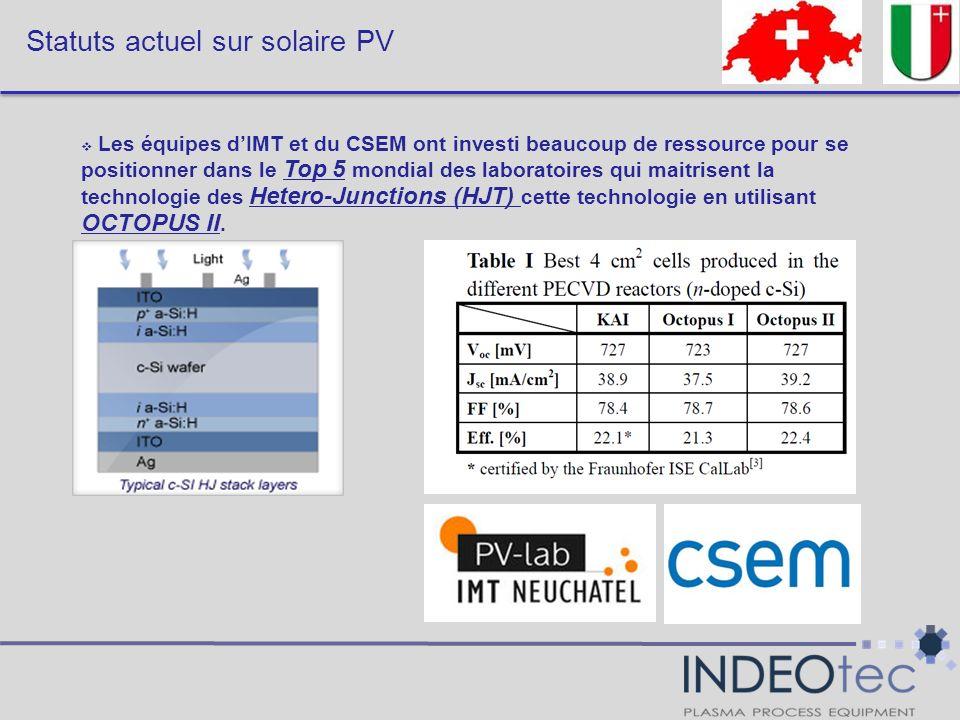 Statuts actuel sur solaire PV Les équipes dIMT et du CSEM ont investi beaucoup de ressource pour se positionner dans le Top 5 mondial des laboratoires