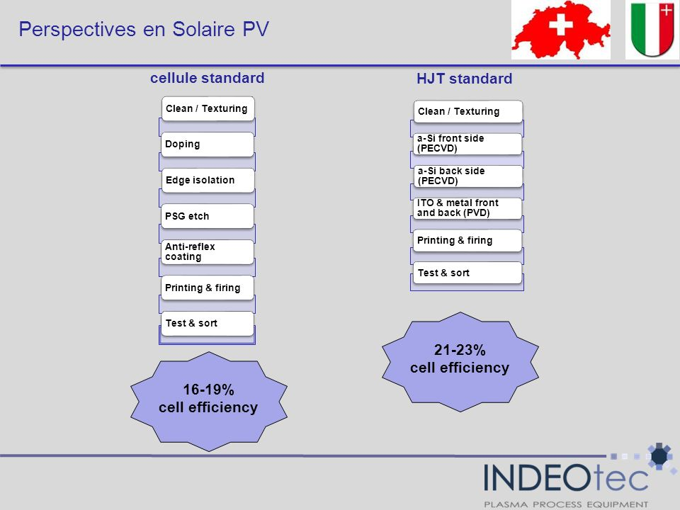 Perspectives en Solaire PV Clean / TexturingDopingEdge isolationPSG etch Anti-reflex coating Printing & firingTest & sort 16-19% cell efficiency 21-23