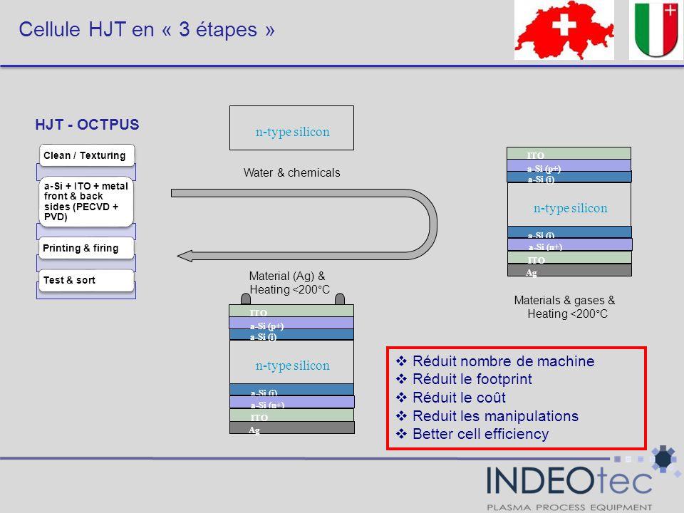 Cellule HJT en « 3 étapes » Clean / Texturing a-Si + ITO + metal front & back sides (PECVD + PVD) Printing & firingTest & sort HJT - OCTPUS Réduit nom
