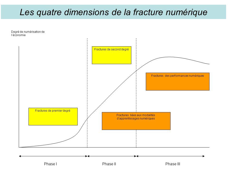 Fractures de premier degré Fractures de second degré Fractures des performances numériques Fractures liées aux modalités dapprentissages numériques Degré de numérisation de léconomie Phase IPhase IIPhase III Les quatre dimensions de la fracture numérique
