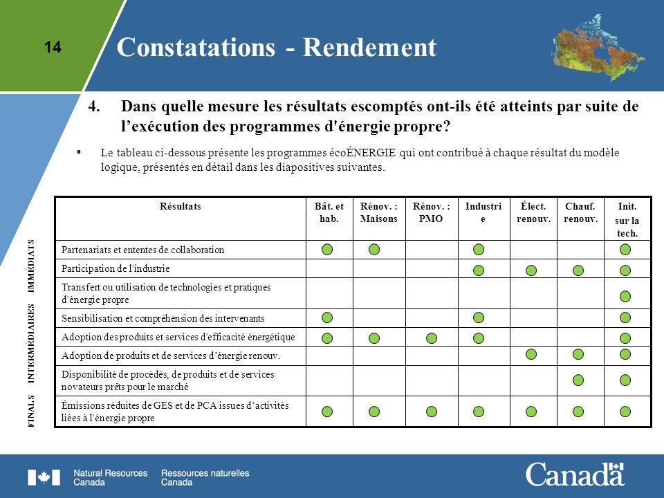 14 Constatations - Rendement FINALS IMMÉDIATS INTERMÉDIAIRES 4.Dans quelle mesure les résultats escomptés ont-ils été atteints par suite de lexécution