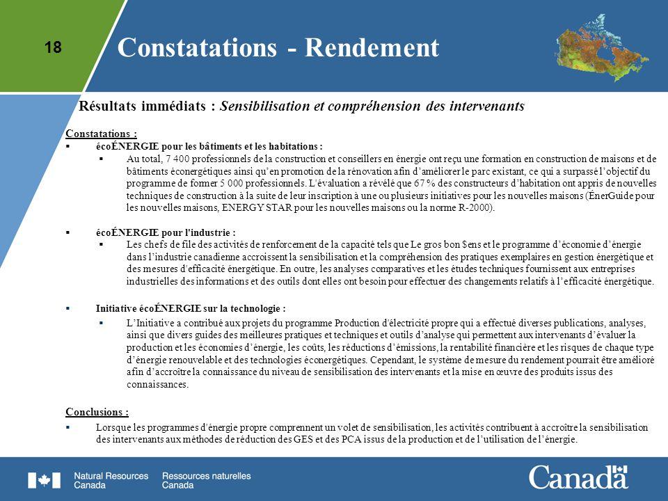 18 Résultats immédiats : Sensibilisation et compréhension des intervenants Constatations : écoÉNERGIE pour les bâtiments et les habitations : Au total