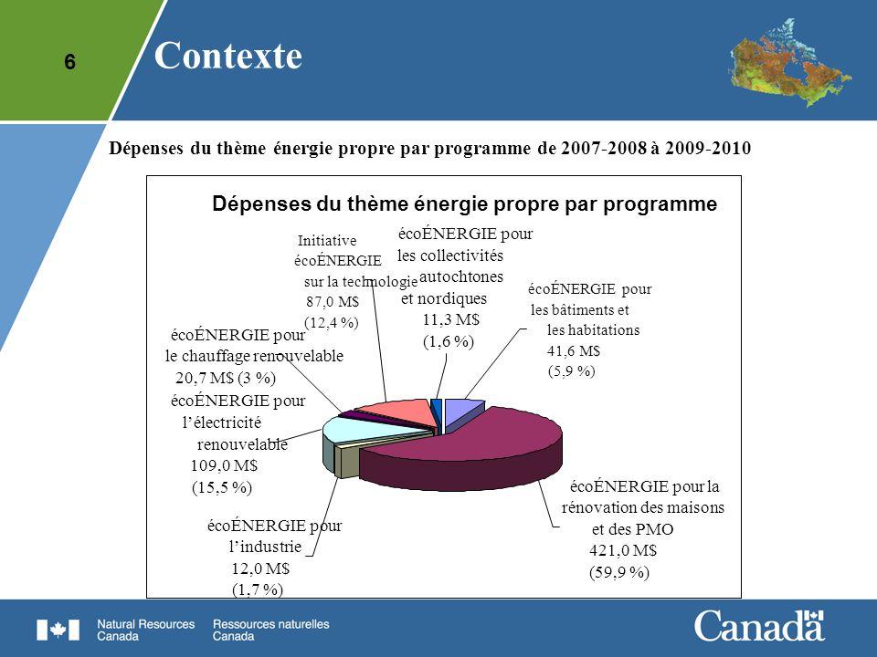 7 Dépenses des programmes du thème énergie propre de 2007-2008 à 2009-2010 (en M$) Dépenses2007-20082008-20092009-2010Total Exploitation29,647,457,5134,6 Subventions et contributions 46,7150,1371,0567,9 Total76,3197,5428,5702,5 Dépenses des programmes du thème énergie propre de 2007- 2008 à 2009-2010 : 700 M$ (81 % S-C et 19 % E-M) Contexte