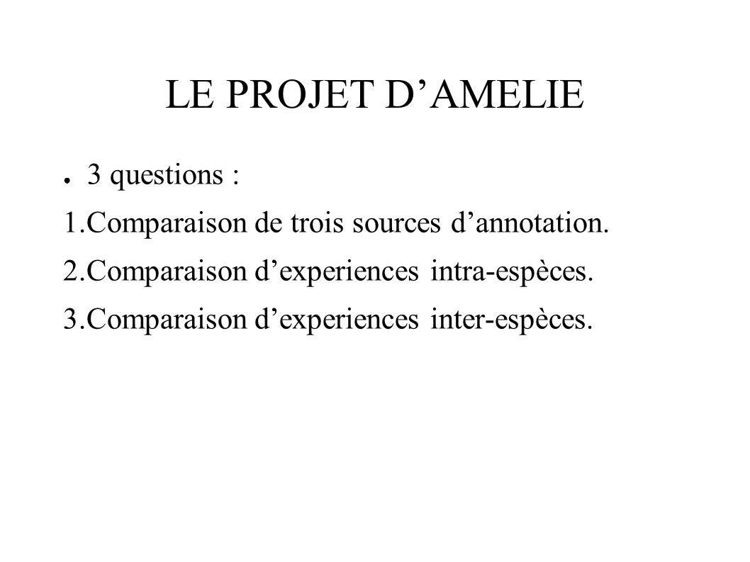 LE PROJET DAMELIE 3 questions : 1.Comparaison de trois sources dannotation.