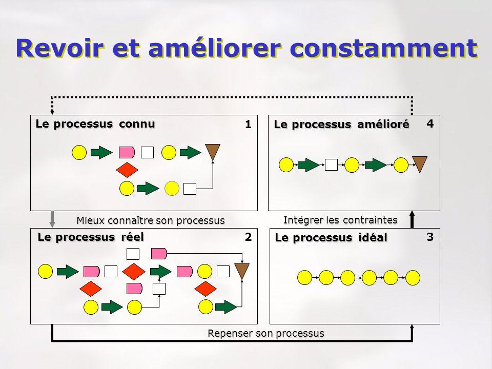 Le processus réel Le processus connu Le processus idéal Le processus amélioré Mieux connaître son processus Repenser son processus Intégrer les contra