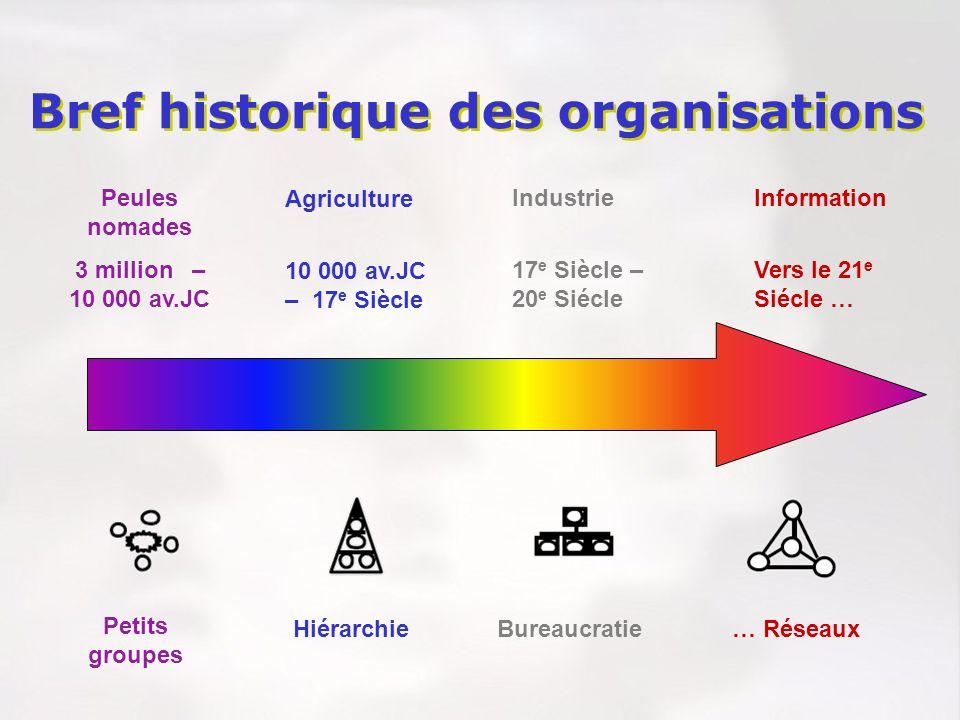 Petits groupes HiérarchieBureaucratie… Réseaux Peules nomades 3 million – 10 000 av.JC Agriculture 10 000 av.JC – 17 e Siècle Industrie 17 e Siècle –