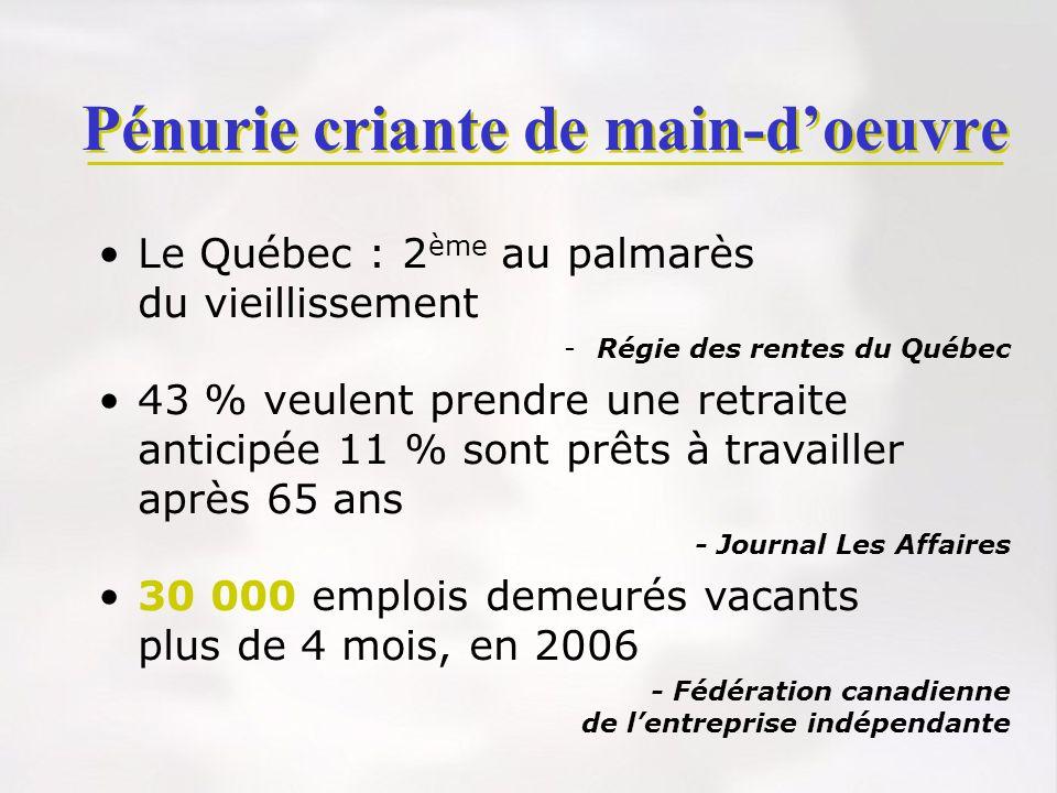 Pénurie criante de main-doeuvre Le Québec : 2 ème au palmarès du vieillissement -Régie des rentes du Québec 43 % veulent prendre une retraite anticipé