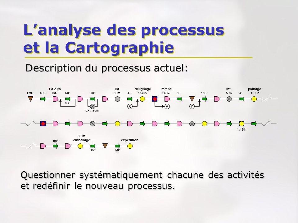Description du processus actuel: Questionner systématiquement chacune des activités et redéfinir le nouveau processus. XAY 1 à 2 jrs Int délignage ram