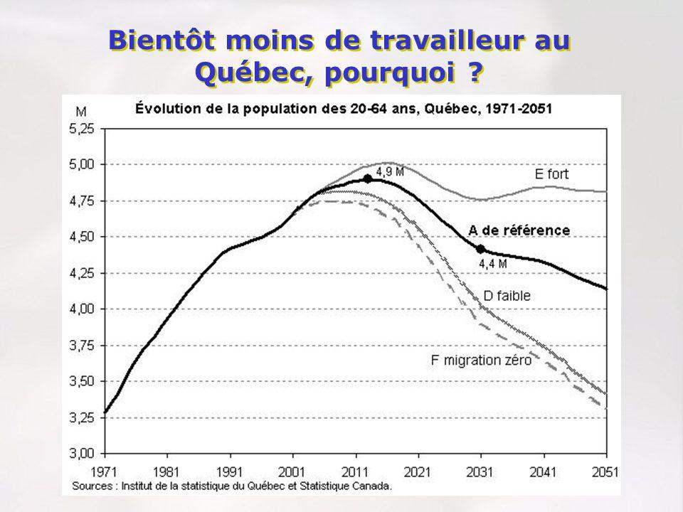 Bientôt moins de travailleur au Québec, pourquoi ?