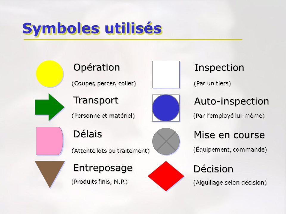Opération Transport Délais Entreposage Inspection Auto-inspection Mise en course Décision (Par un tiers) (Par lemployé lui-même) (Produits finis, M.P.