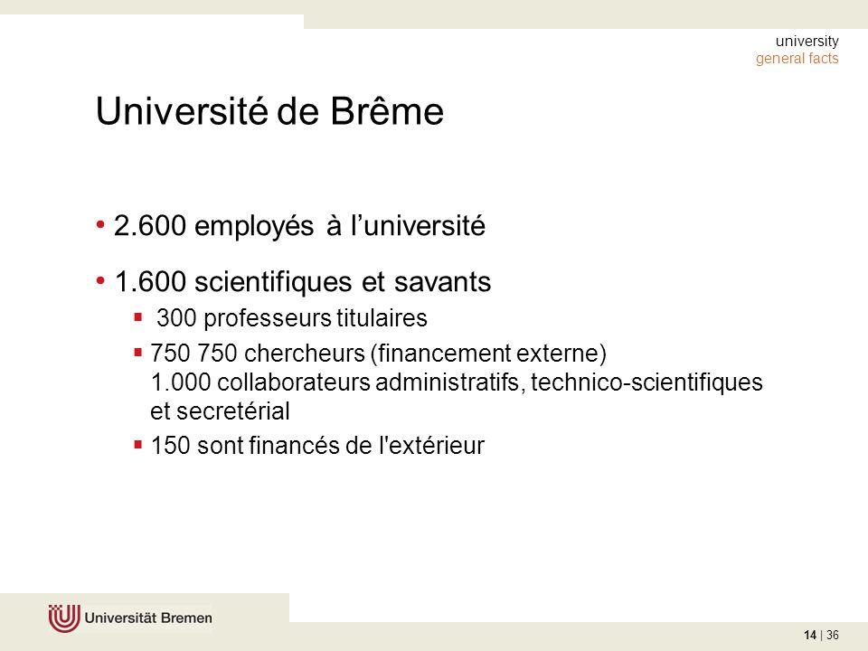 14 | 36 university general facts Université de Brême 2.600 employés à luniversité 1.600 scientifiques et savants 300 professeurs titulaires 750 750 chercheurs (financement externe) 1.000 collaborateurs administratifs, technico-scientifiques et secretérial 150 sont financés de l extérieur