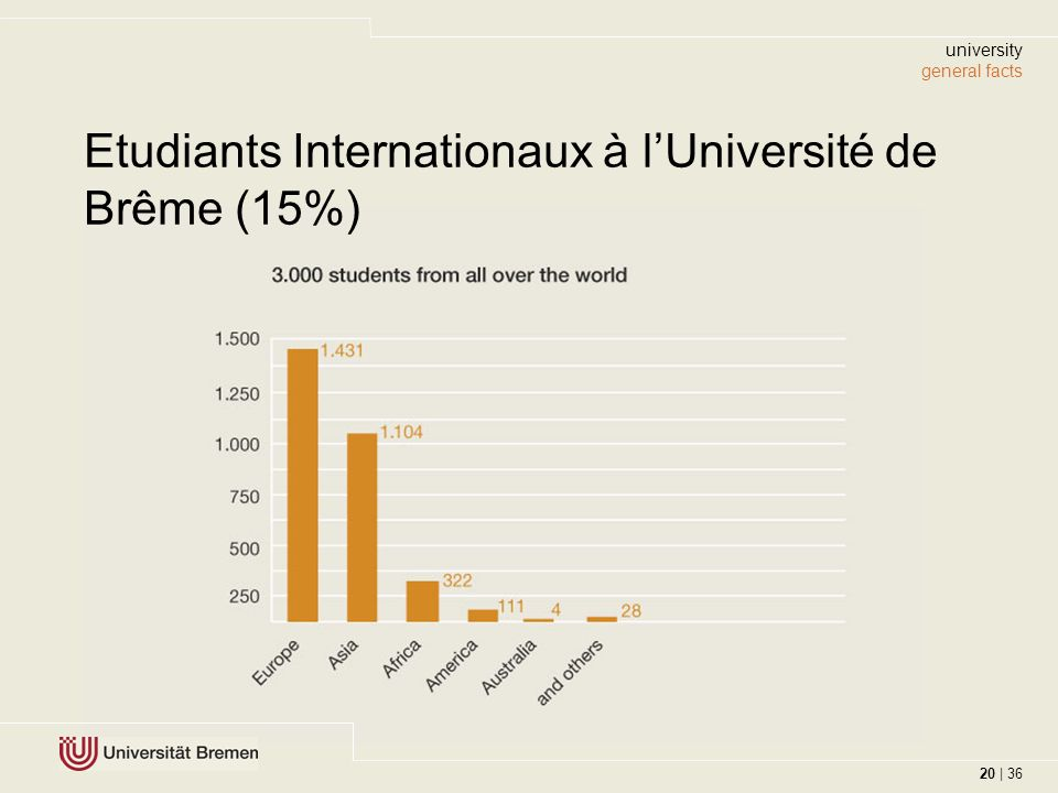 20 | 36 Etudiants Internationaux à lUniversité de Brême (15%) university general facts 20 | 36