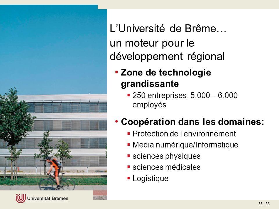 33 | 36 LUniversité de Brême… un moteur pour le développement régional Zone de technologie grandissante 250 entreprises, 5.000 – 6.000 employés Coopération dans les domaines: Protection de lenvironnement Media numérique/Informatique sciences physiques sciences médicales Logistique