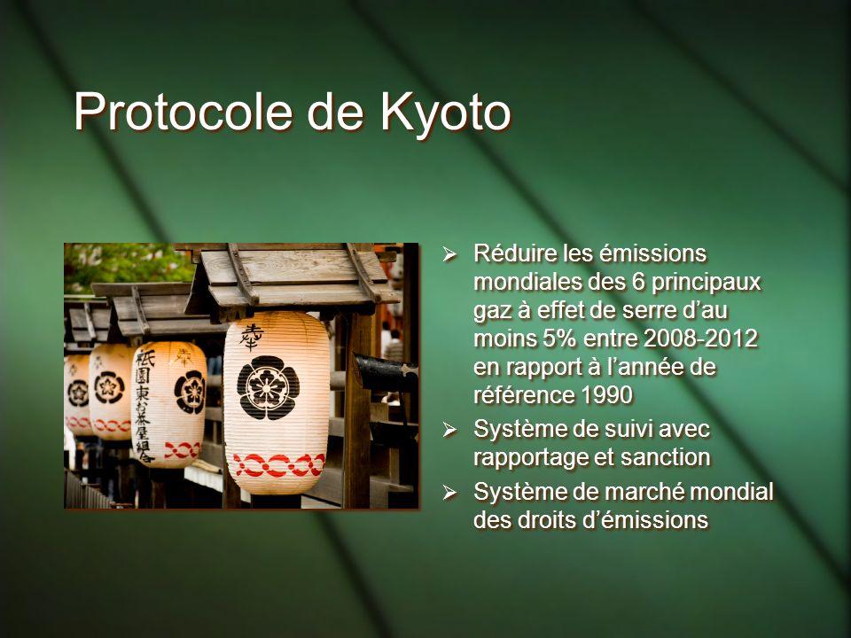 Protocole de Kyoto Réduire les émissions mondiales des 6 principaux gaz à effet de serre dau moins 5% entre 2008-2012 en rapport à lannée de référence 1990 Système de suivi avec rapportage et sanction Système de marché mondial des droits démissions Réduire les émissions mondiales des 6 principaux gaz à effet de serre dau moins 5% entre 2008-2012 en rapport à lannée de référence 1990 Système de suivi avec rapportage et sanction Système de marché mondial des droits démissions
