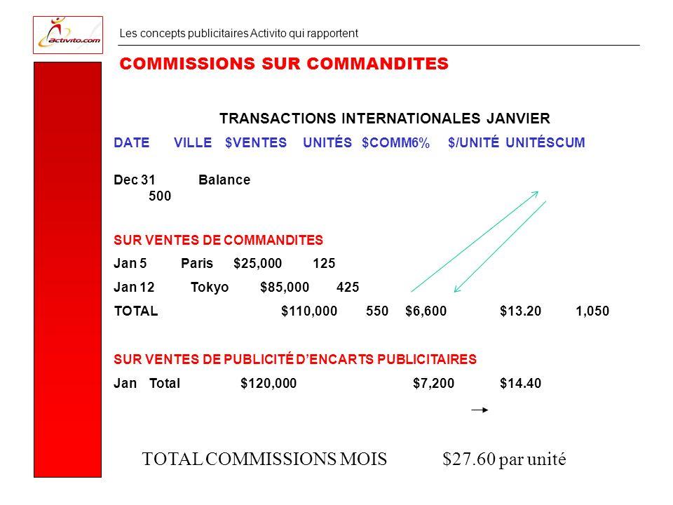 Les concepts publicitaires Activito qui rapportent TRANSACTIONS INTERNATIONALES JANVIER DATE VILLE $VENTES UNITÉS $COMM6% $/UNITÉ UNITÉSCUM COMMISSIONS SUR COMMANDITES Dec 31 Balance 500 SUR VENTES DE COMMANDITES Jan 5 Paris $25,000 125 Jan 12 Tokyo $85,000 425 TOTAL $110,000 550 $6,600$13.20 1,050 SUR VENTES DE PUBLICITÉ DENCARTS PUBLICITAIRES JanTotal $120,000 $7,200$14.40 TOTAL COMMISSIONS MOIS $27.60 par unité