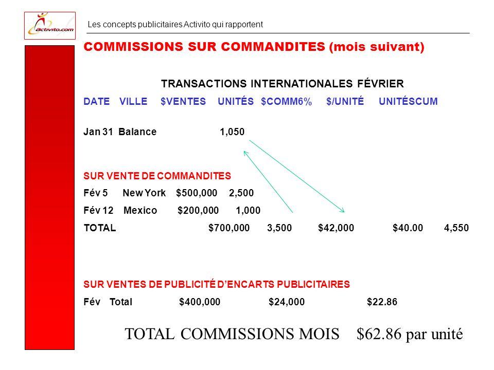 Les concepts publicitaires Activito qui rapportent TRANSACTIONS INTERNATIONALES FÉVRIER DATE VILLE $VENTES UNITÉS $COMM6% $/UNITÉ UNITÉSCUM COMMISSIONS SUR COMMANDITES (mois suivant) Jan 31 Balance 1,050 SUR VENTE DE COMMANDITES Fév 5 New York $500,000 2,500 Fév 12 Mexico $200,000 1,000 TOTAL $700,000 3,500 $42,000$40.00 4,550 SUR VENTES DE PUBLICITÉ DENCARTS PUBLICITAIRES FévTotal $400,000 $24,000 $22.86 TOTAL COMMISSIONS MOIS $62.86 par unité