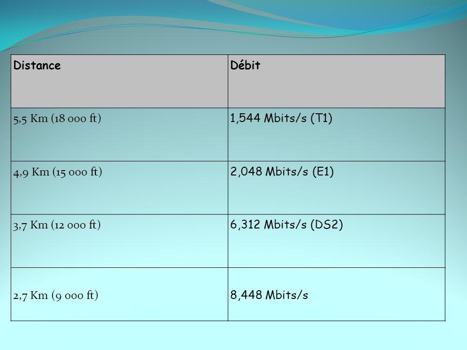 DistanceDébit 5,5 Km (18 000 ft) 1,544 Mbits/s (T1) 4,9 Km (15 000 ft) 2,048 Mbits/s (E1) 3,7 Km (12 000 ft) 6,312 Mbits/s (DS2) 2,7 Km (9 000 ft) 8,4