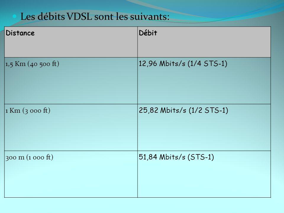 Les débits VDSL sont les suivants: DistanceDébit 1,5 Km (40 500 ft) 12,96 Mbits/s (1/4 STS-1) 1 Km (3 000 ft) 25,82 Mbits/s (1/2 STS-1) 300 m (1 000 f