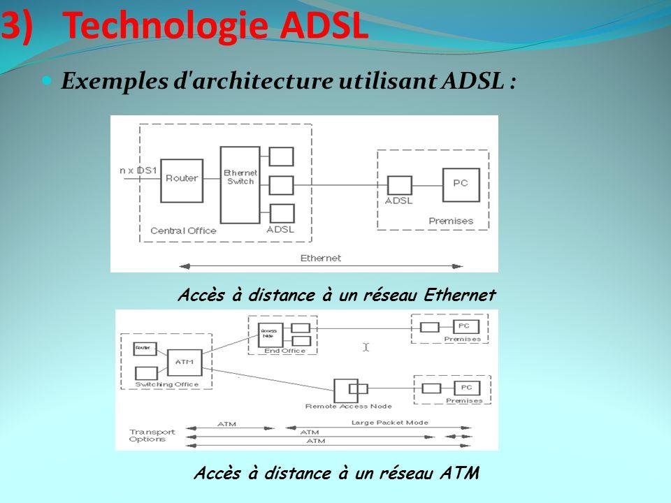 3) Technologie ADSL Exemples d'architecture utilisant ADSL : Accès à distance à un réseau Ethernet Accès à distance à un réseau ATM