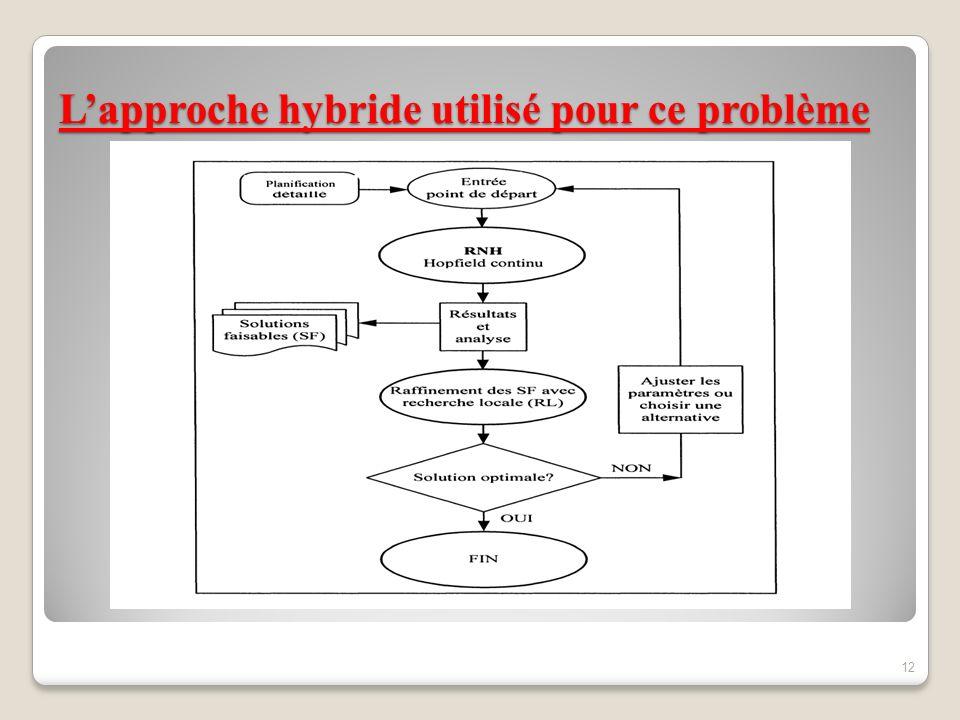Lapproche hybride utilisé pour ce problème 12