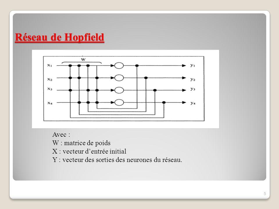 Méthode de résolution dun problème doptimisation avec réseau de Hopfield Étape 1 : Déterminer un codage du problème : Cette étape consiste a reformuler le problème dun point de vue mathématique afin quil soit possible de résoudre par un réseau de neurones.