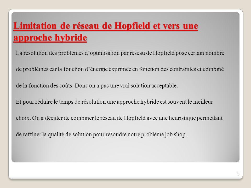 Limitation de réseau de Hopfield et vers une approche hybride La résolution des problèmes doptimisation par réseau de Hopfield pose certain nombre de problèmes car la fonction dénergie exprimée en fonction des contraintes et combiné de la fonction des coûts.