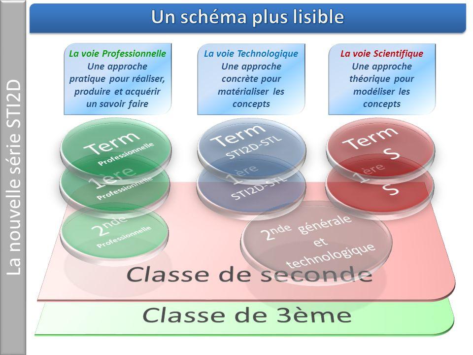 La nouvelle série STI2D Sources – IGEN – Onisep – Inspection pédagogique STI