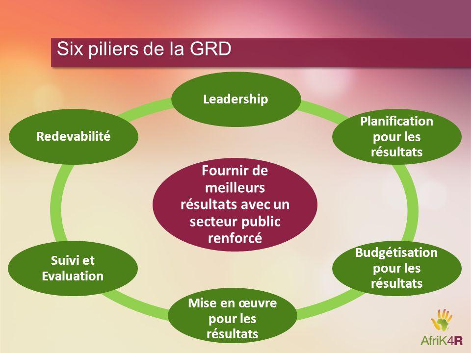 10 Six piliers de la GRD Fournir de meilleurs résultats avec un secteur public renforcé Leadership Planification pour les résultats Budgétisation pour