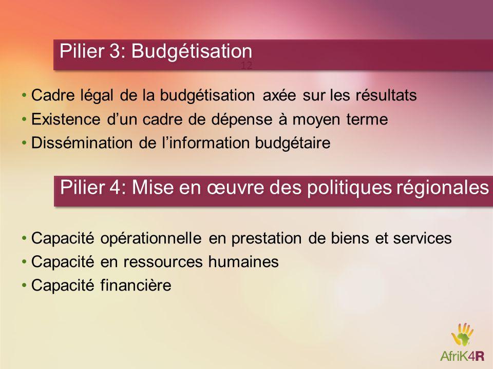 Cadre légal de la budgétisation axée sur les résultats Existence dun cadre de dépense à moyen terme Dissémination de linformation budgétaire Capacité