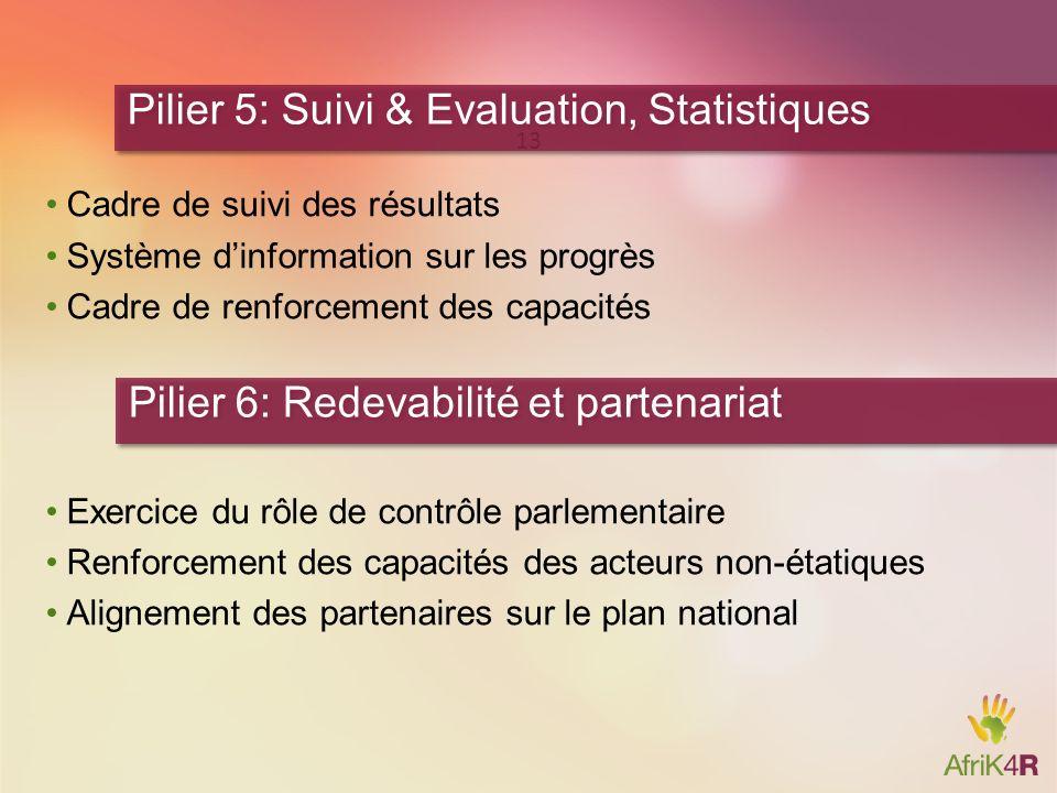 Cadre de suivi des résultats Système dinformation sur les progrès Cadre de renforcement des capacités Exercice du rôle de contrôle parlementaire Renfo