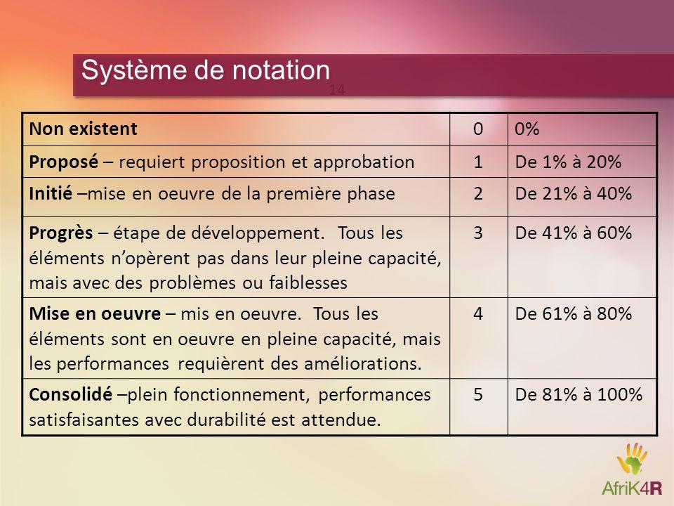 Non existent00% Proposé – requiert proposition et approbation1De 1% à 20% Initié –mise en oeuvre de la première phase2De 21% à 40% Progrès – étape de