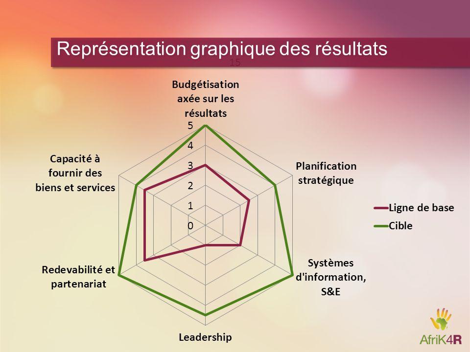 15 Représentation graphique des résultats