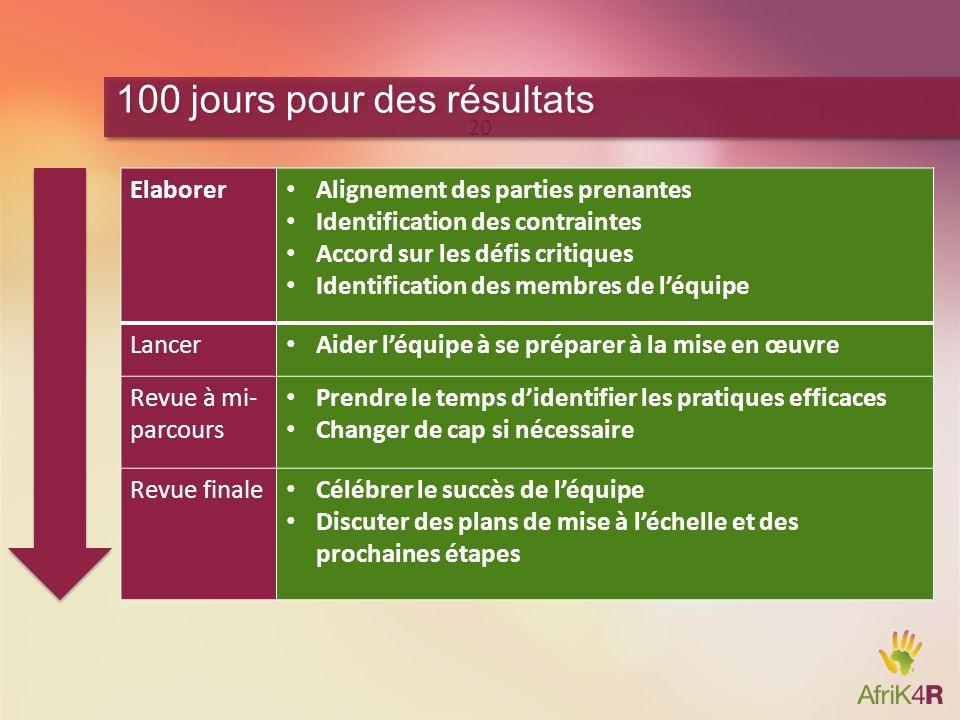 20 100 jours pour des résultats Elaborer Alignement des parties prenantes Identification des contraintes Accord sur les défis critiques Identification