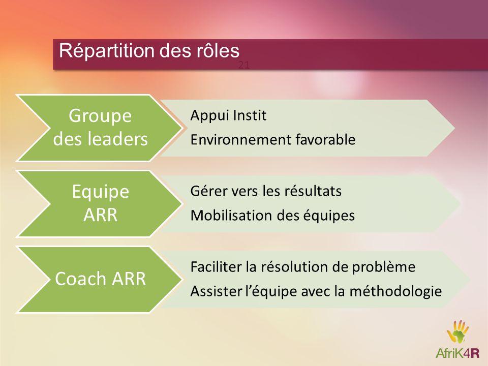 Groupe des leaders Appui Instit Environnement favorable Equipe ARR Gérer vers les résultats Mobilisation des équipes Coach ARR Faciliter la résolution