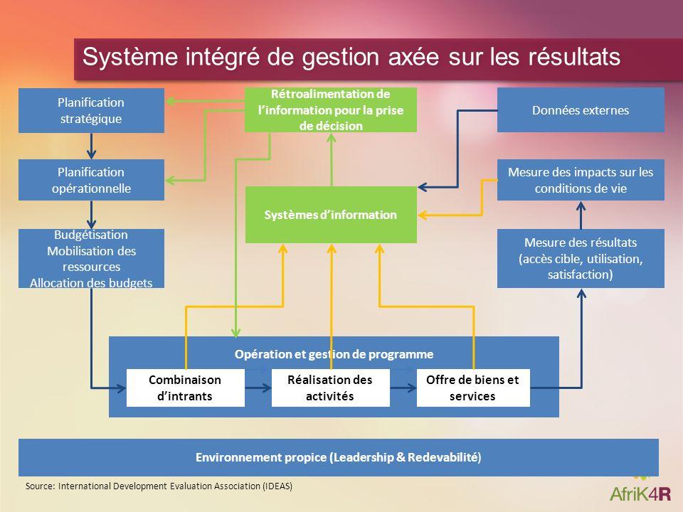 Planification stratégique Planification opérationnelle Budgétisation Mobilisation des ressources Allocation des budgets Rétroalimentation de linformat