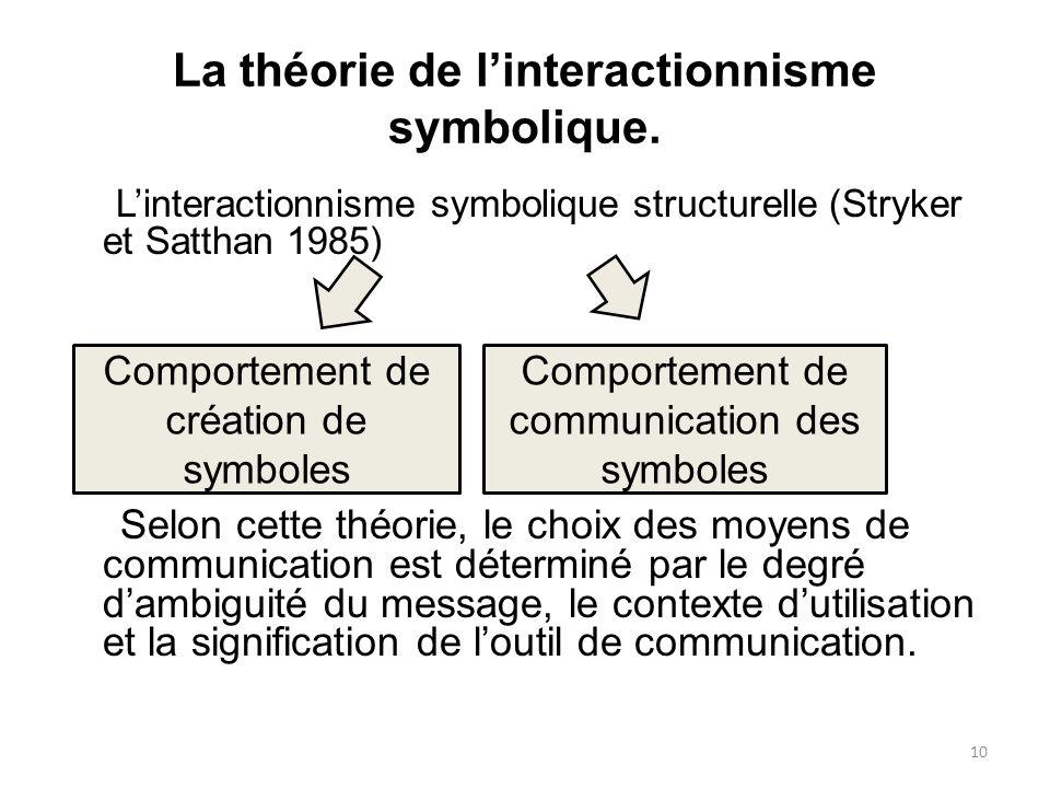 La théorie de linteractionnisme symbolique. Linteractionnisme symbolique structurelle (Stryker et Satthan 1985) Selon cette théorie, le choix des moye