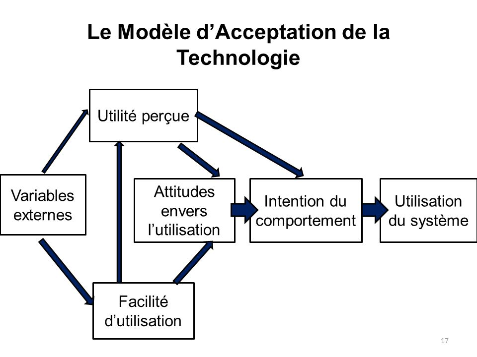 Le Modèle dAcceptation de la Technologie 17 Variables externes Utilité perçue Attitudes envers lutilisation Facilité dutilisation Intention du comport