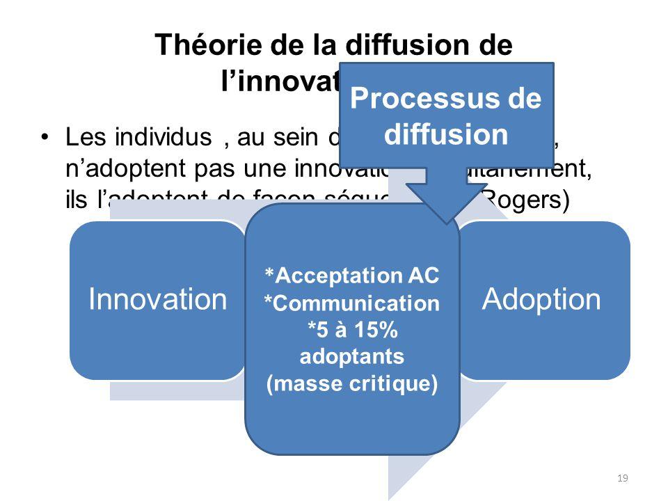 Théorie de la diffusion de linnovation(1/3) Les individus, au sein dun système social, nadoptent pas une innovation simultanément, ils ladoptent de fa