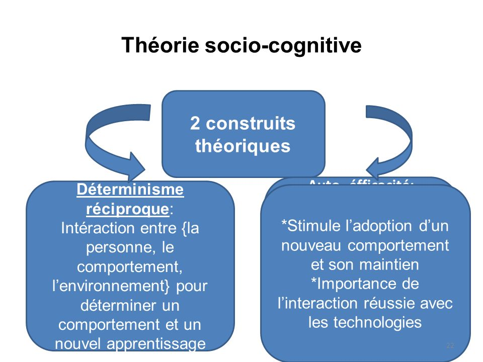 Théorie socio-cognitive 2 construits théoriques Auto- éfficacité: Ensemble de croyances sur la capacité dune personne a suivre un comportement spécifi