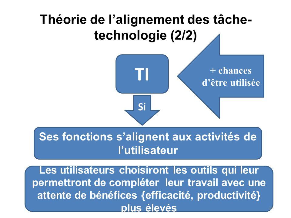 Théorie de lalignement des tâche- technologie (2/2) TI + chances dêtre utilisée Si Ses fonctions salignent aux activités de lutilisateur Les utilisate