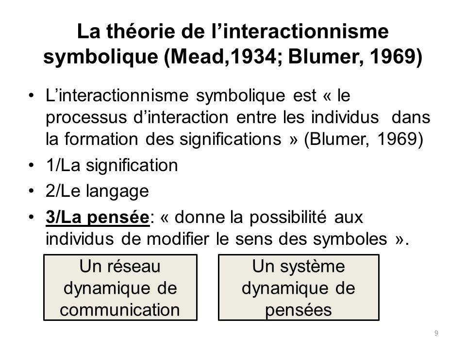 La théorie de linteractionnisme symbolique (Mead,1934; Blumer, 1969) Linteractionnisme symbolique est « le processus dinteraction entre les individus