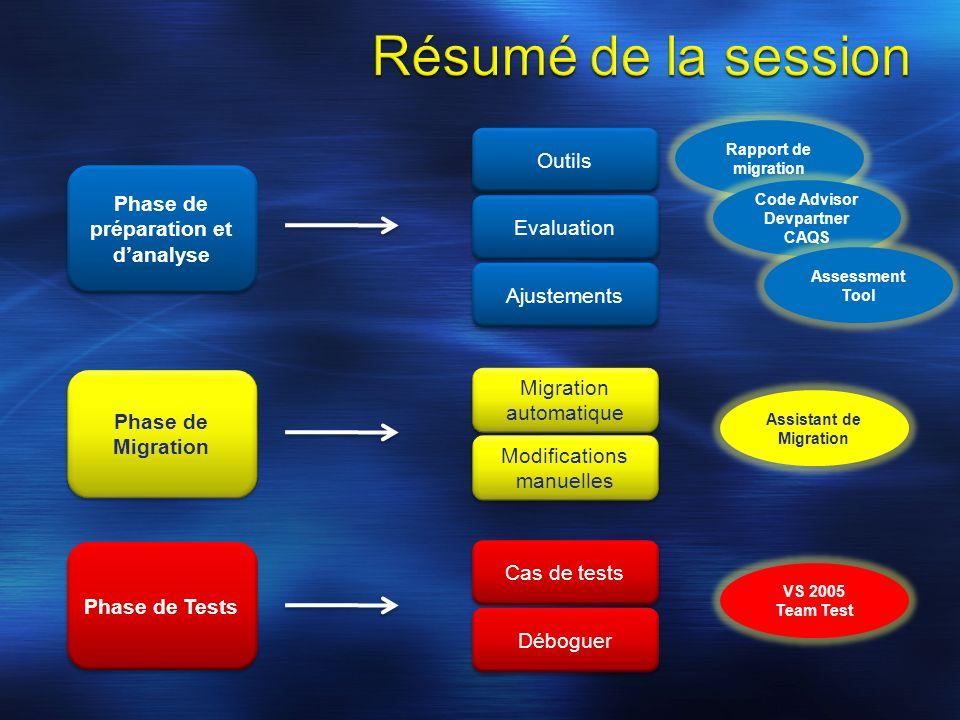 Phase de préparation et danalyse Phase de Tests Phase de Migration Outils Evaluation Ajustements Rapport de migration Code Advisor Devpartner CAQS Ass