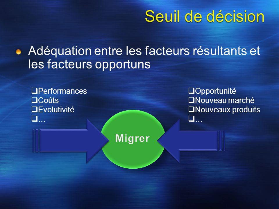 Adéquation entre les facteurs résultants et les facteurs opportuns Performances Coûts Evolutivité … Opportunité Nouveau marché Nouveaux produits …