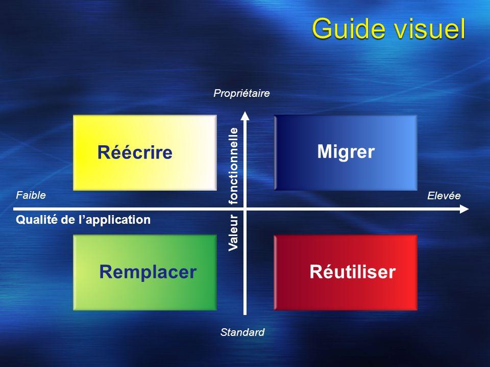 Qualité de lapplication Valeur fonctionnelle Standard Propriétaire Faible Elevée Migrer RéutiliserRemplacer Réécrire