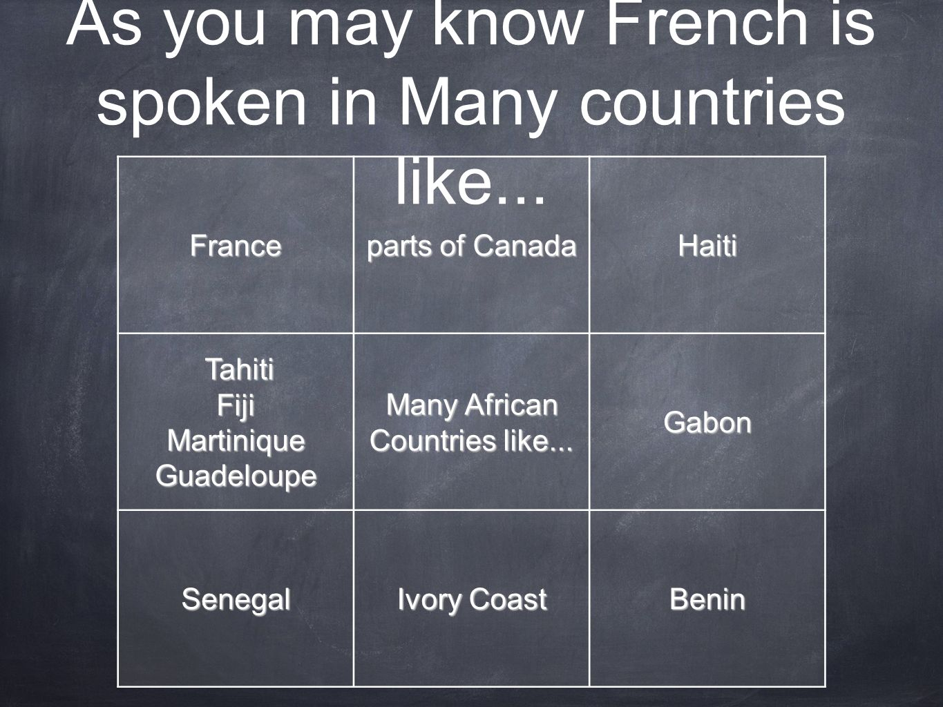 As you may know French is spoken in Many countries like... France parts of Canada Haiti Tahiti TahitiFijiMartiniqueGuadeloupe Many African Countries l