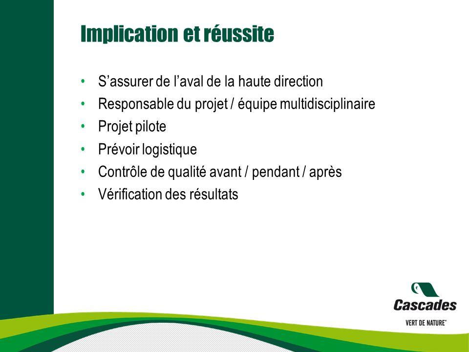 Implication et réussite Sassurer de laval de la haute direction Responsable du projet / équipe multidisciplinaire Projet pilote Prévoir logistique Con