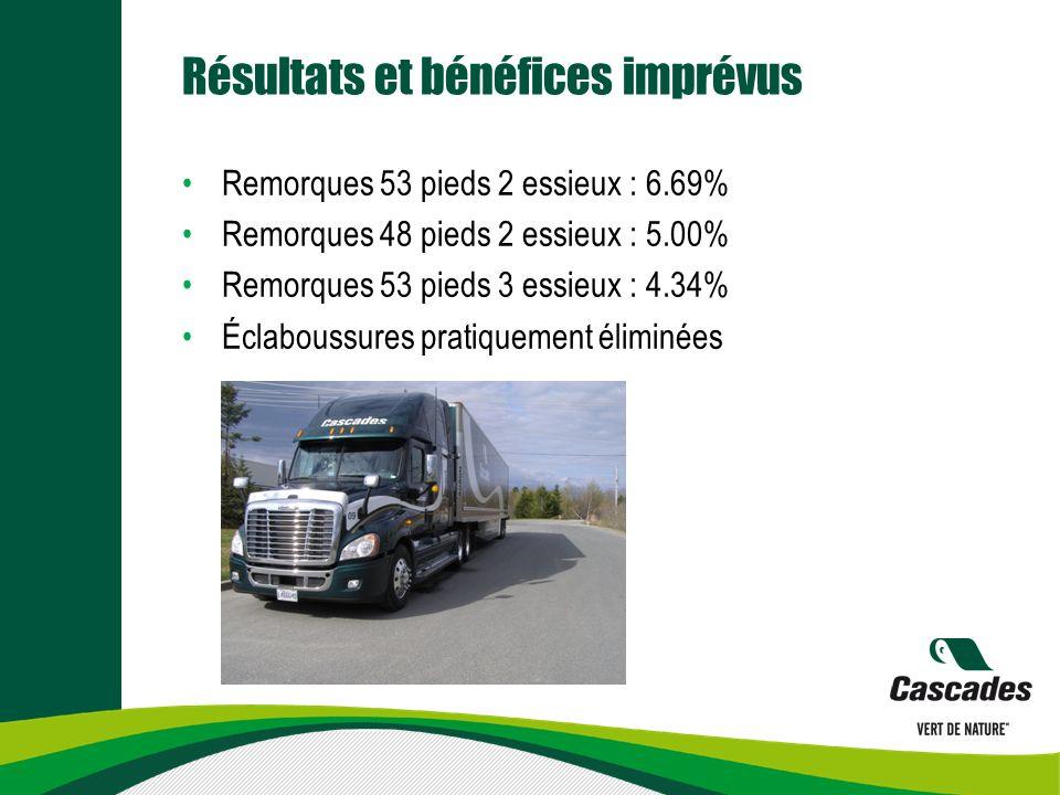 Résultats et bénéfices imprévus Remorques 53 pieds 2 essieux : 6.69% Remorques 48 pieds 2 essieux : 5.00% Remorques 53 pieds 3 essieux : 4.34% Éclaboussures pratiquement éliminées