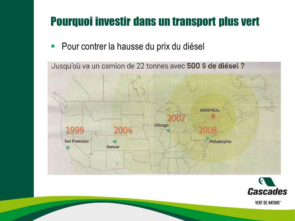 Pourquoi investir dans un transport plus vert Pour contrer la hausse du prix du diésel