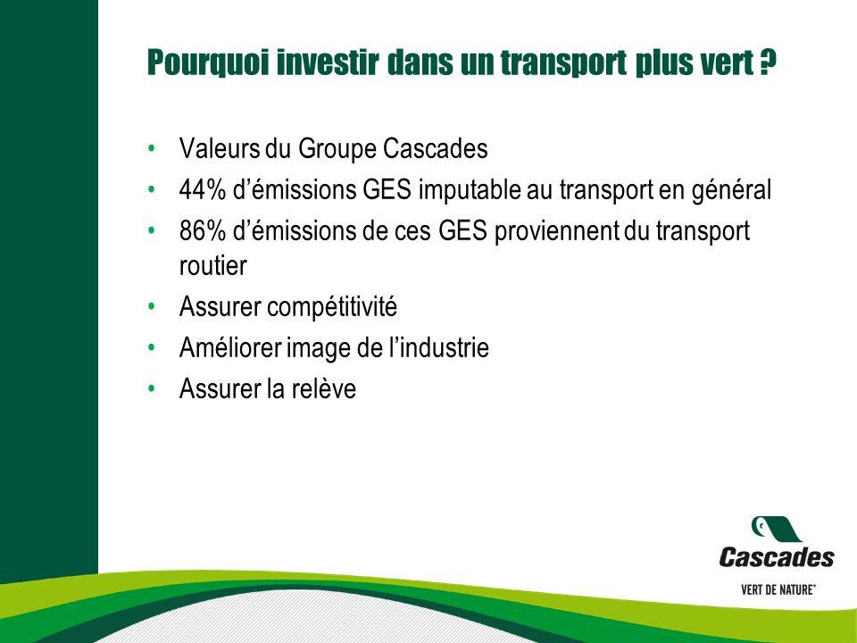 Pourquoi investir dans un transport plus vert ? Valeurs du Groupe Cascades 44% démissions GES imputable au transport en général 86% démissions de ces