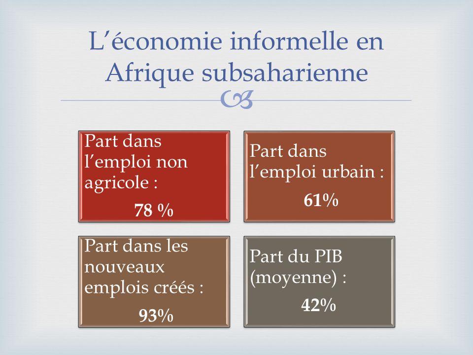 Léconomie informelle en Afrique subsaharienne Part dans lemploi non agricole : 78 % Part dans lemploi urbain : 61% Part dans les nouveaux emplois créé